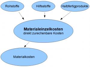 Materialeinzelkosten