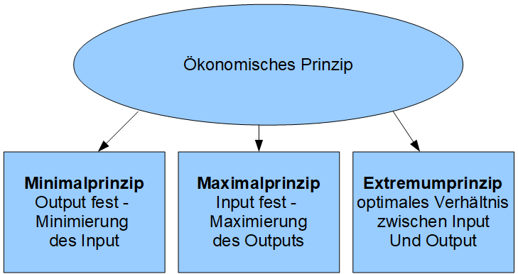 Das Okonomische Prinzip Defintion Und Kritik 4